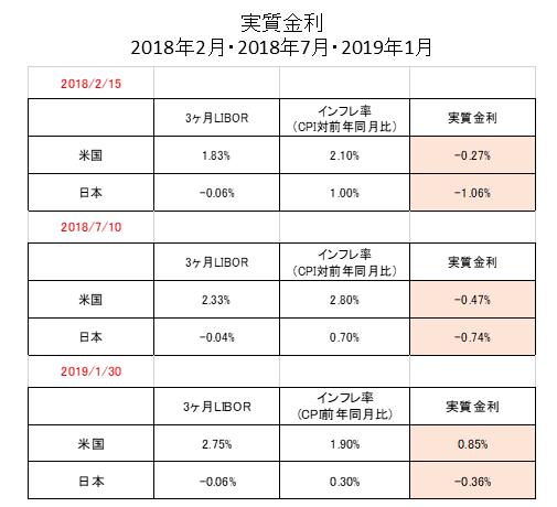 日米実質金利データ
