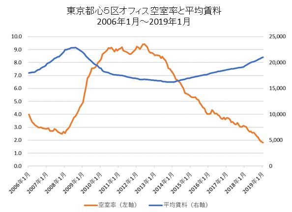 東京都心5区空室率と平均賃料長期推移