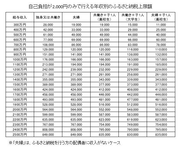 ふるさと納税、自己負担2000円のみで行える上限額