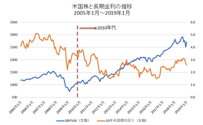 米国株と米国長期金利の推移(2010年代)