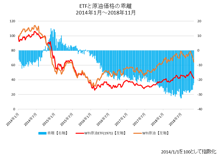 WTIスポット価格とETF価格の推移