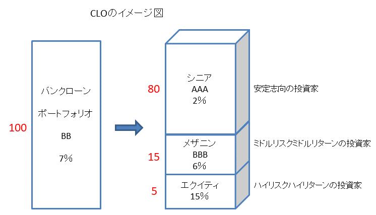CLOのイメージ図
