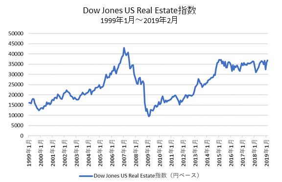 米国REIT指数チャート