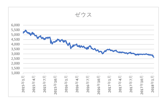ゼウス基準価格推移