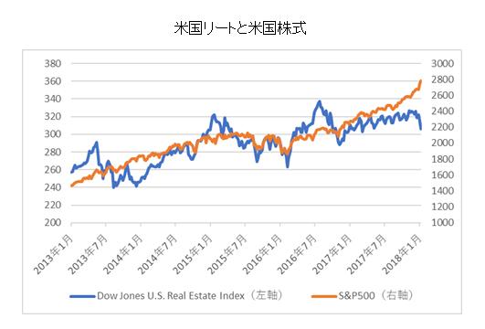 米国リートと米国株式比較チャート