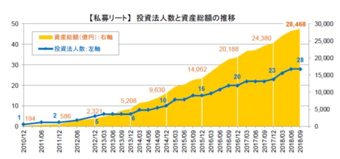 私募リートの数と資産残高の推移