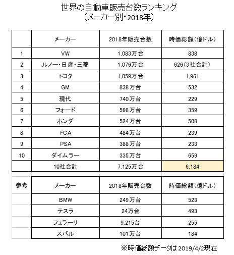 世界の自動車販売台数ランキングトップ10と時価総額