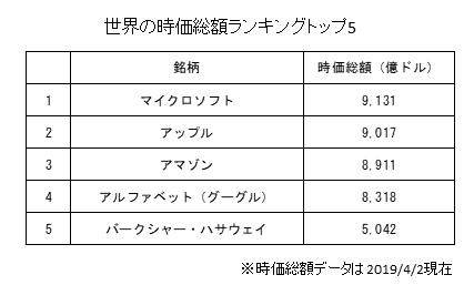 世界の全企業の時価総額トップ5