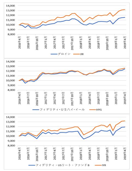 残高トップ3投信とETFの比較チャート