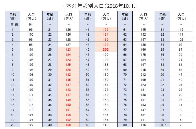 日本の年齢別人口一覧2018年