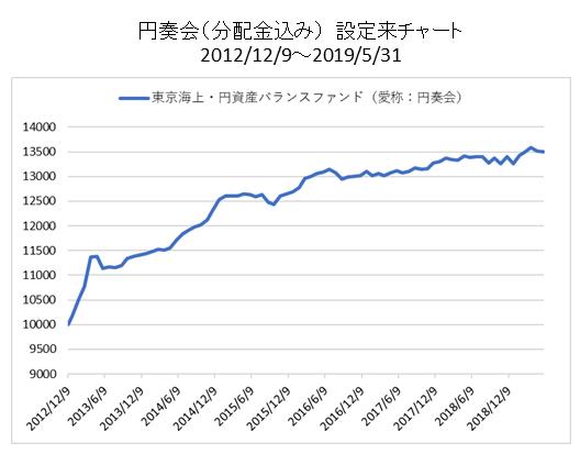 東京海上円資産バランスファンドの分配金込みチャート