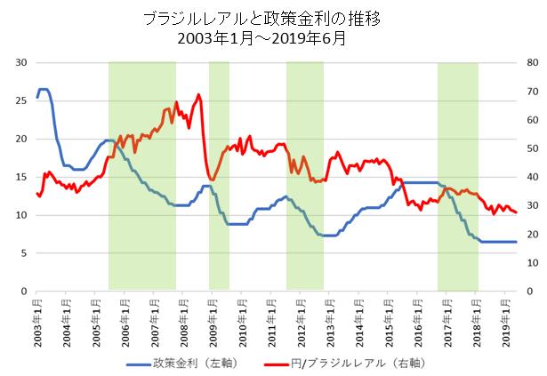 円/ブラジルレアルと政策金利の推移