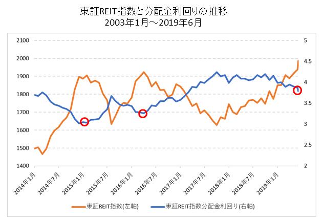 東証REIT指数と分配金利回りの推移