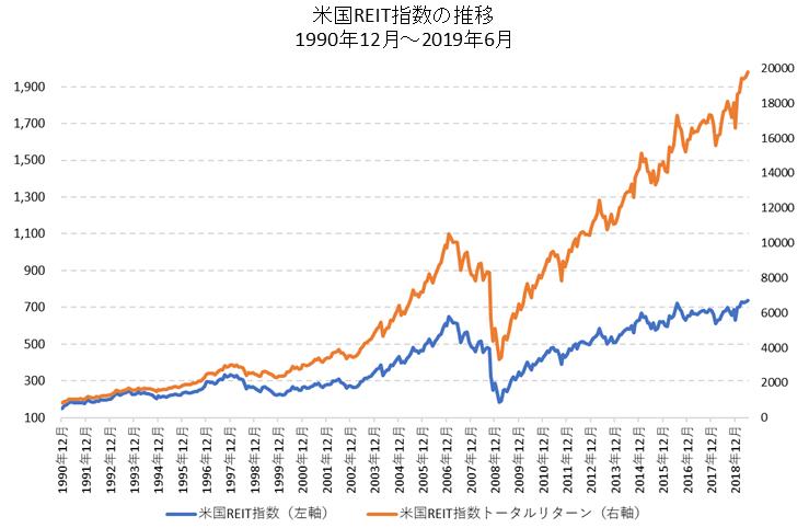 米国REIT指数長期チャート