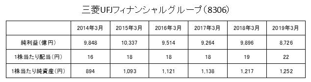 三菱UFJFGの業績データ
