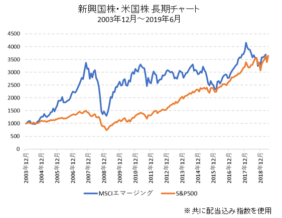 米国株と新興国株の長期チャート