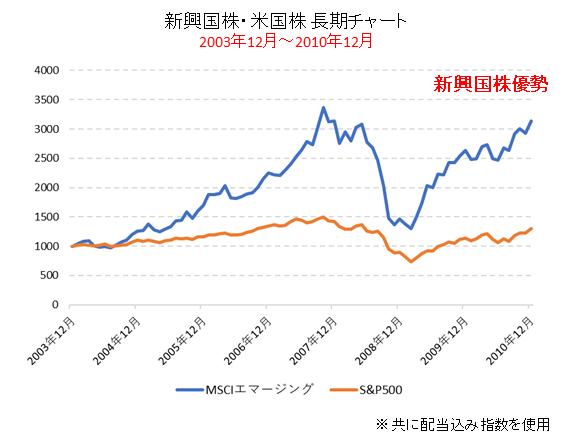 米国株と新興国株の比較チャート(2003年~2010年)新興国優勢