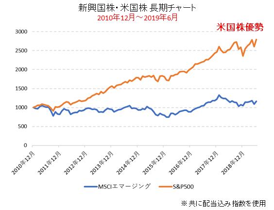 米国株と新興国株の比較チャート(2010年~2019年)米国株優勢