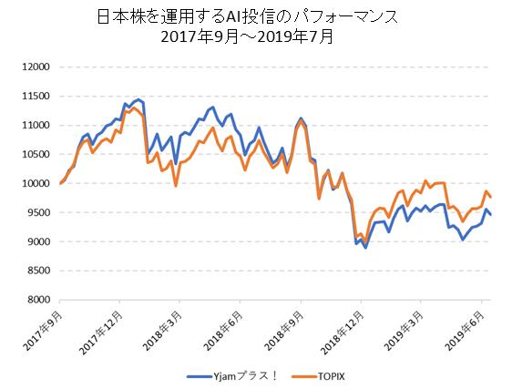 日本株に投資するAI投信のパフォーマンス比較