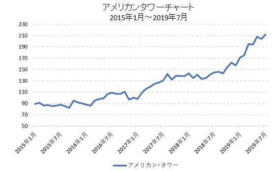 アメリカンタワーチャート