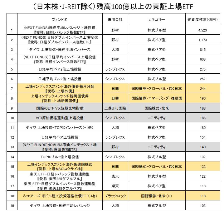 国内ETF残高上位一覧(日本株・J-REIT除く)