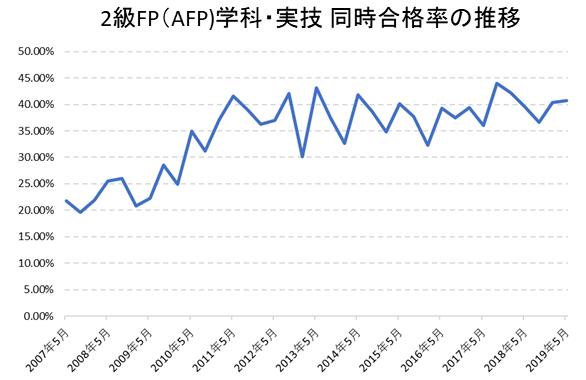 2級FP(AFP)合格率推移