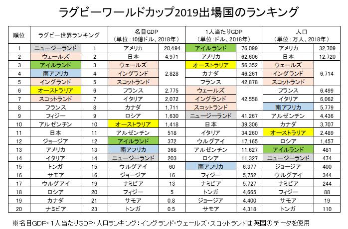 ラグビーワールドカップ2019出場国のランキング(GDP・人口)