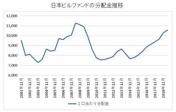 日本ビルファンドの分配金チャート