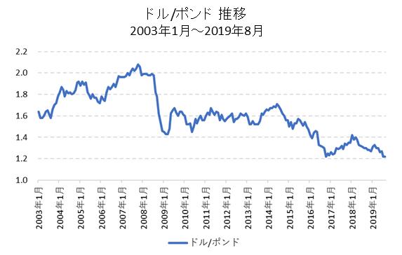 ドル/ポンド推移