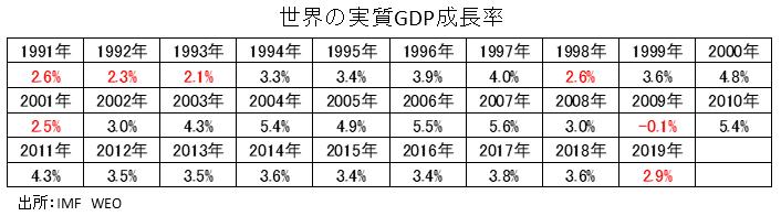 世界の実質GDP成長率推移
