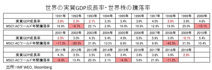 世界の実質GDP成長率と世界株式の年間騰落率推移