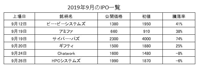 IPO一覧2019年9月