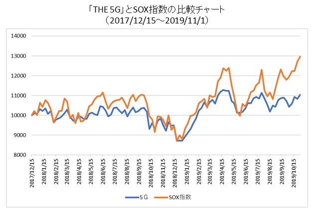 「THE 5G」とSOX指数の比較チャート