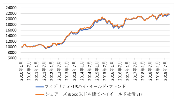 投信・ETF比較(ハイイールド債)