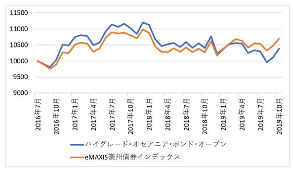 投信・ETF比較(豪ドル債)