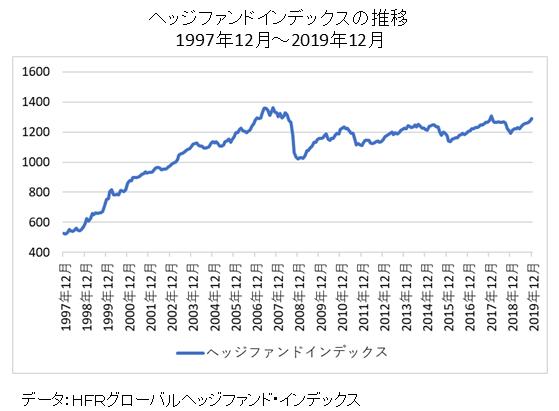 ヘッジファンドインデックスの長期推移