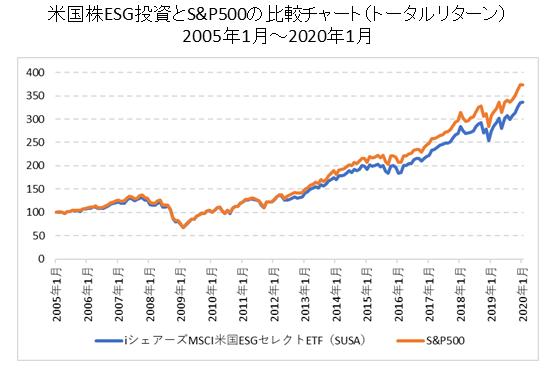 米国株ESG投資とS&P500の比較チャート