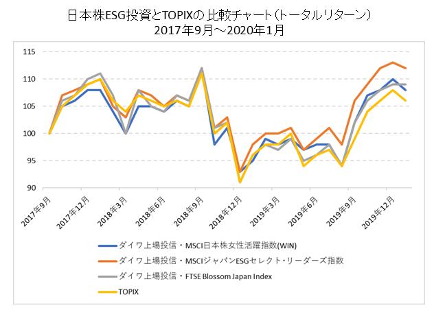 日本株ESG投資とTOPIXの比較チャート