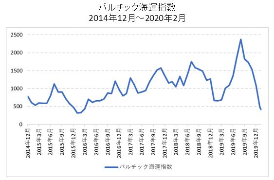 バルチック海運指数の短期チャート