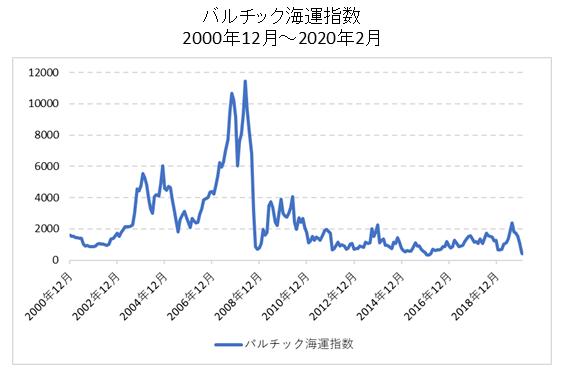 バルチック海運指数の長期チャート