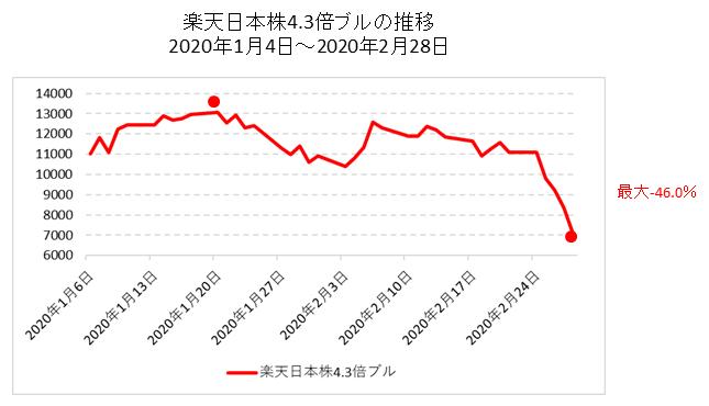 楽天日本株4.3倍ブルの推移