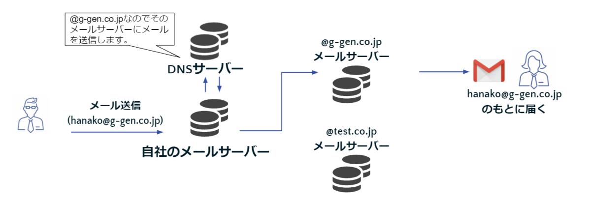 f:id:ggen-suzutatsu:20211006125137p:plain