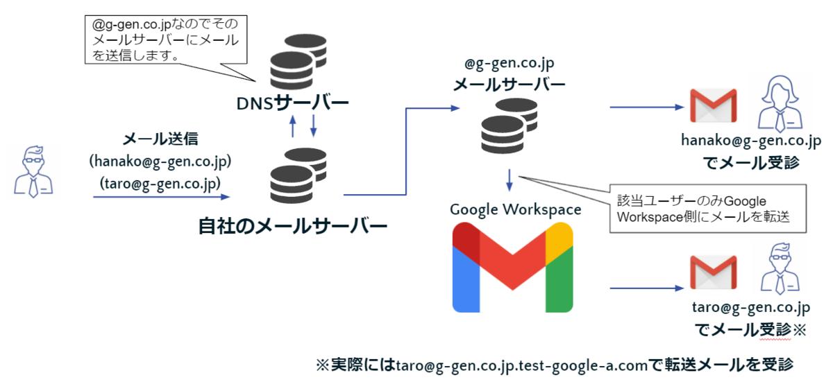 f:id:ggen-suzutatsu:20211006141821p:plain