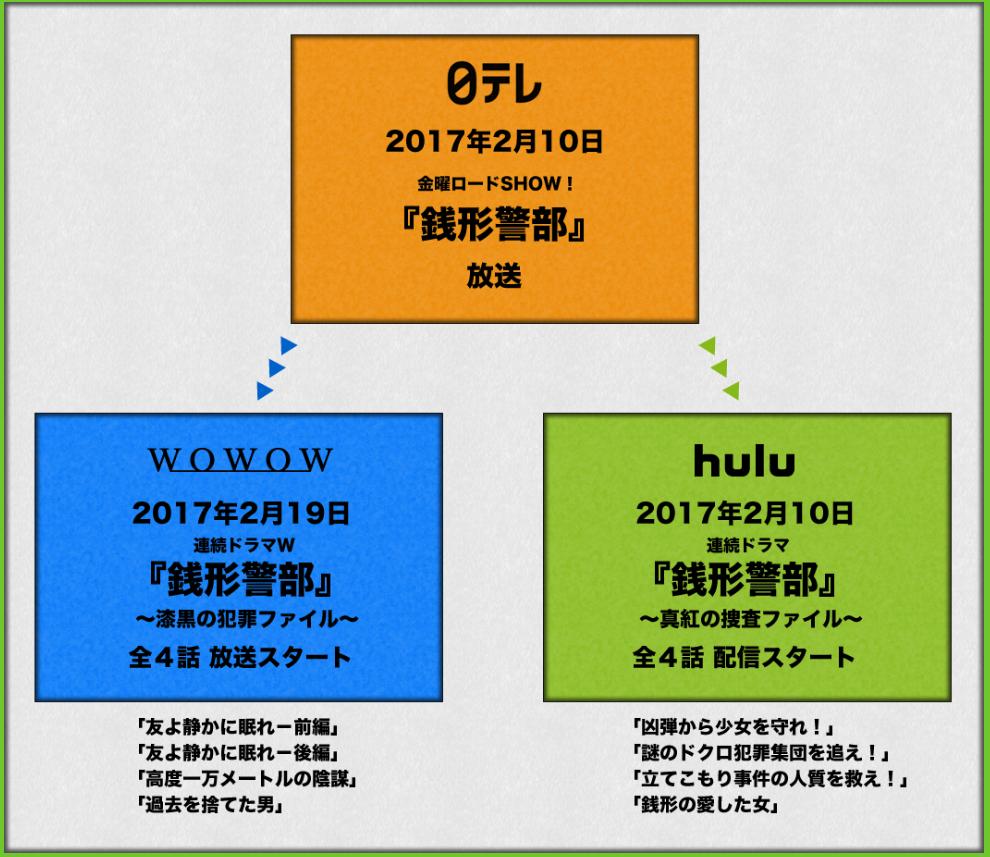 f:id:gh8dfrtr21a:20170210222544p:plain
