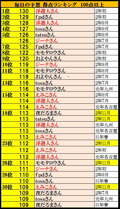 f:id:ghidorahcula:20201125010529j:plain