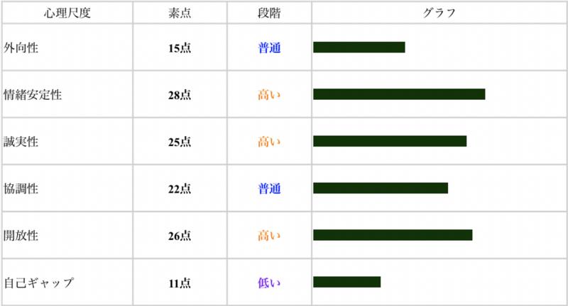 big5_result