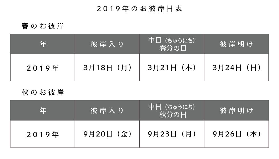 2019年彼岸の日程
