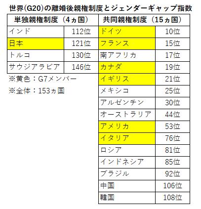 ジェンダー 指数