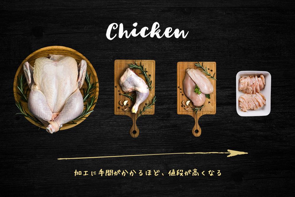 鶏肉の手間と値段イメージ