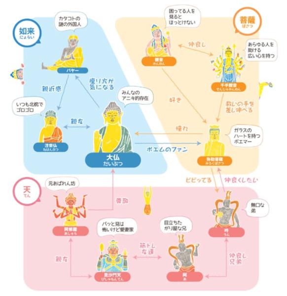 仏像たちの相関図